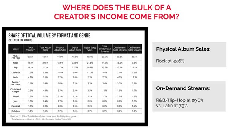 Where does music creator's income come from?