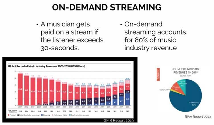 global music industry on-demand streaming royalties